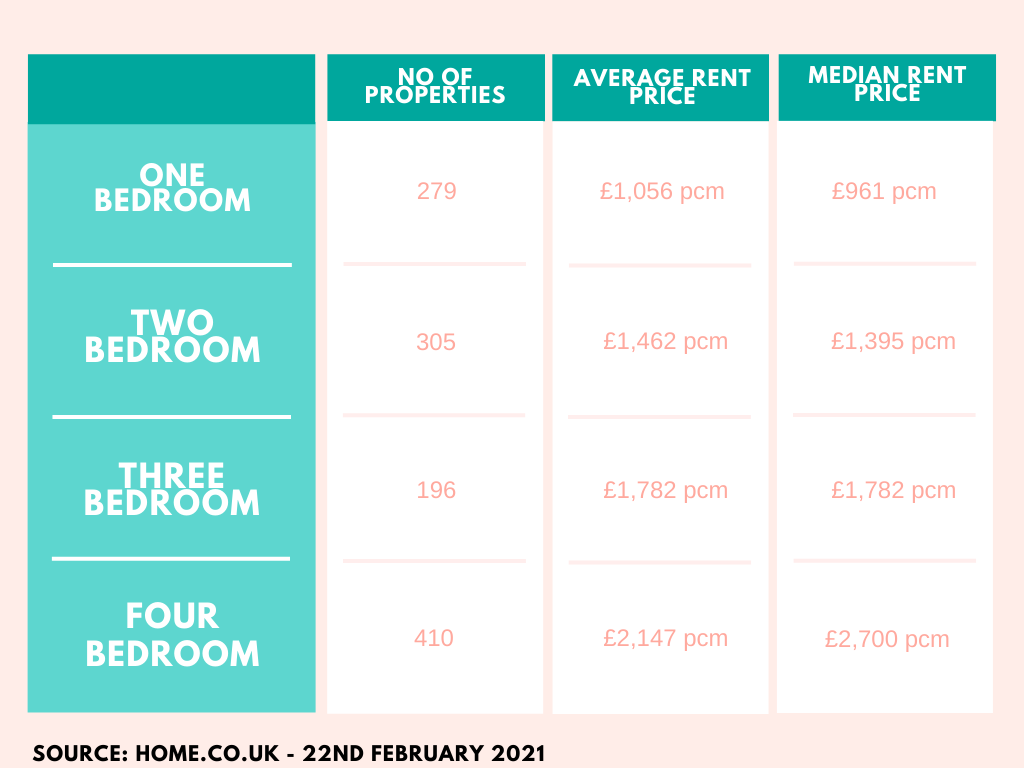 Brighton Rental Market Summary